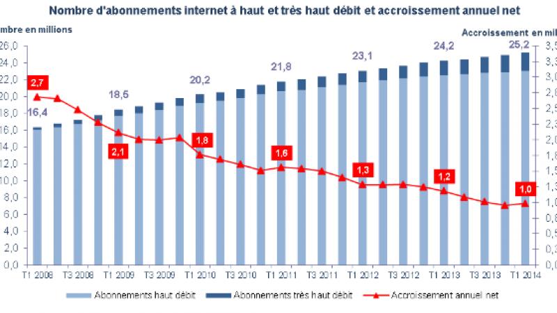 Observatoire de l'ARCEP : le nombre d'abonnements au haut et très haut débit fixes atteint 25,2 millions
