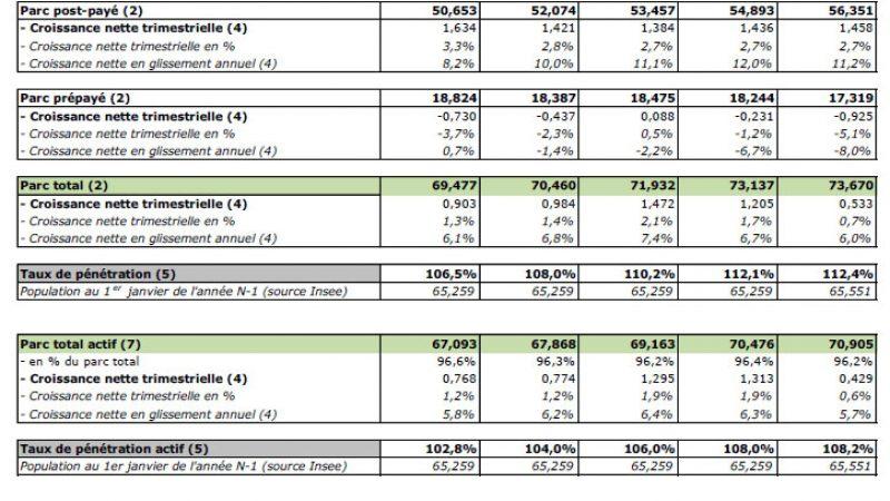 Les demandes de portabilité en progression au 1er trimestre : Une bonne nouvelle pour Free Mobile ?