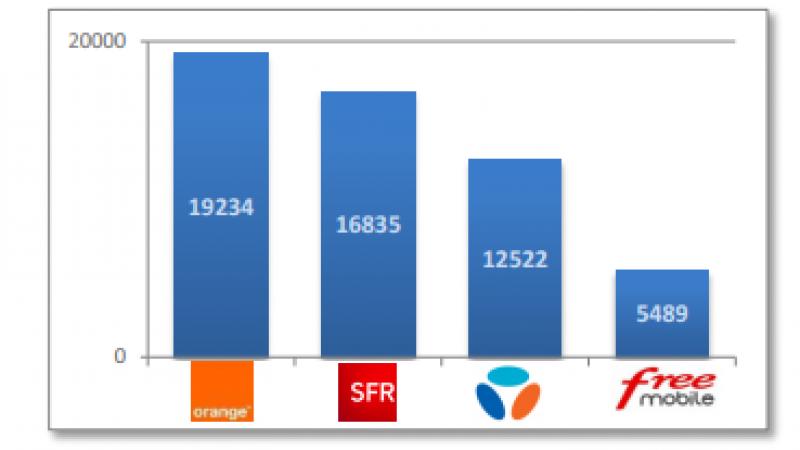 Free Mobile a atteint 80% de couverture de la population en 3G