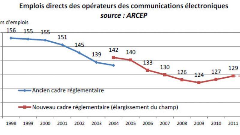 Pour Jean-Claude Mailly, « Free fait du dumping social » et détruit des emplois chez les trois autres opérateurs