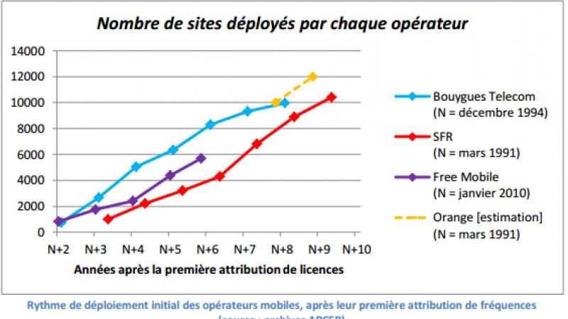 Free a déployé son réseau mobile au même rythme que ses concurrents à leurs débuts