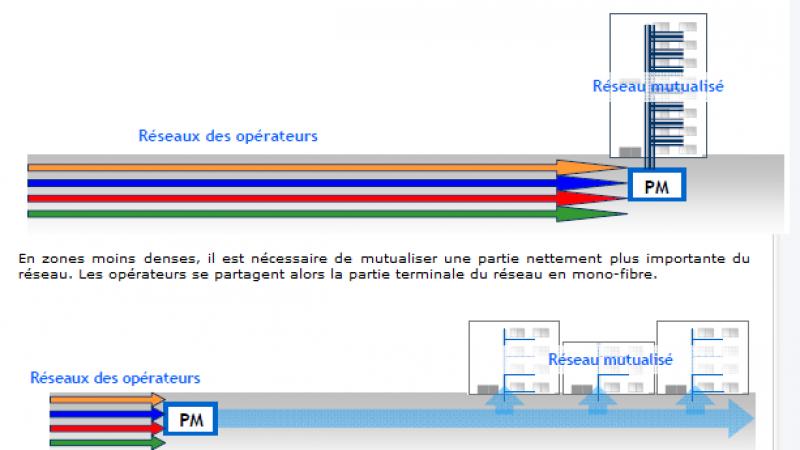 ARCEP : La fibre optique en dehors des villes