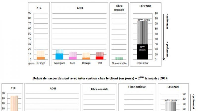 L'ARCEP publie les mesures de la qualité de service chez les FAI : découvrez les résultats de Free et des autres opérateurs