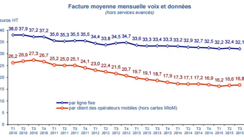 Pour le 2ème trimestre consécutif, la facture mobile des français a augmenté