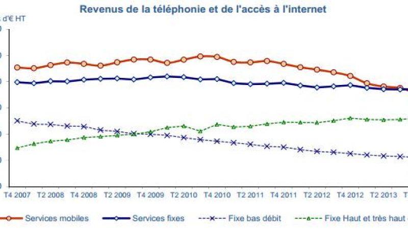 ARCEP : les investissements des opérateurs télécoms sont restés à un niveau « historiquement élevés » en 2013