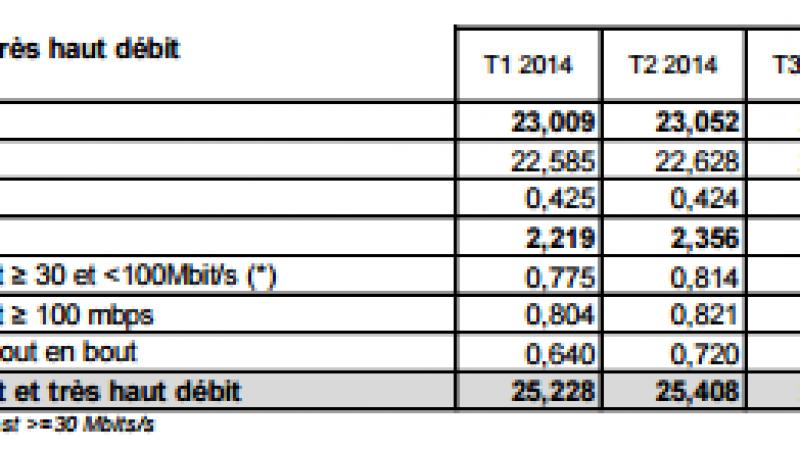 Les accès au très haut débit en très forte hausse au 1er trimestre selon l'ARCEP