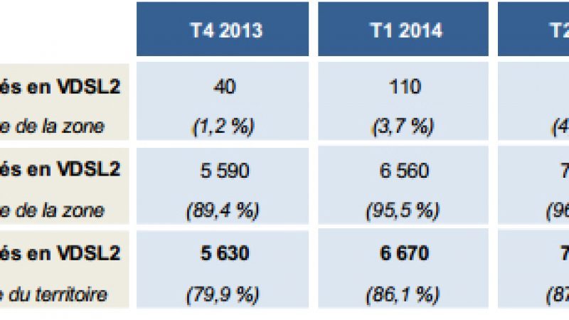L'ARCEP tire le bilan du VDSL2 : 97,8 % des lignes dégroupées sont d'ores et déjà couvertes