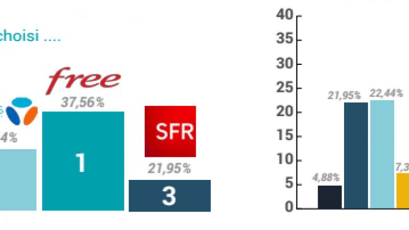 Qui de Bouygues, SFR, Orange et Numéricable envoient la majorité de leurs ex-clients box chez Free ?