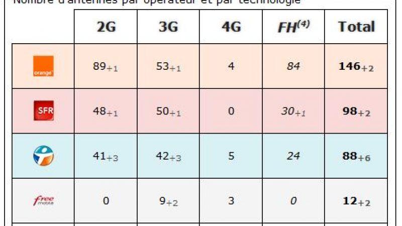 Ariège : bilan des antennes 3G et 4G chez Free et les autres opérateurs
