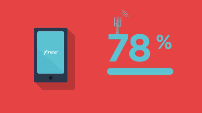 Free annonce que son réseau mobile couvre 78% de la population