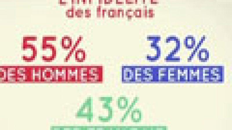 Zapping : le point sur l'infidélité en France…