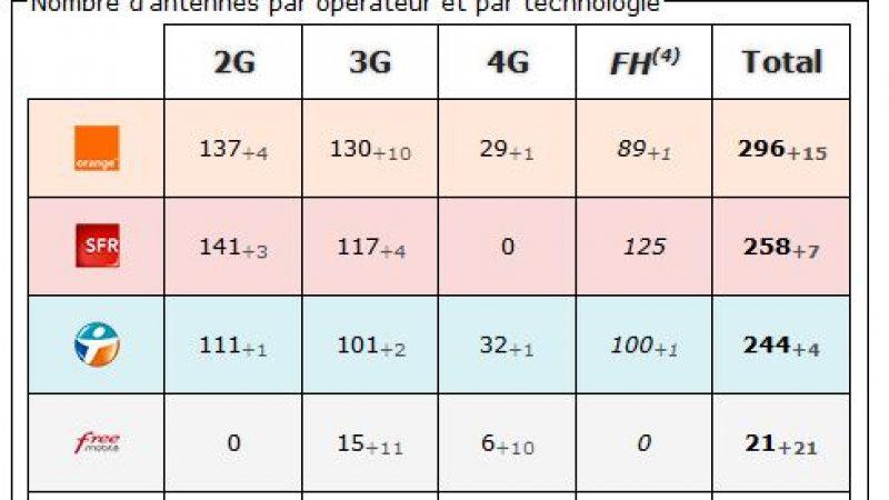 Aude : bilan des antennes 3G et 4G chez Free et les autres opérateurs
