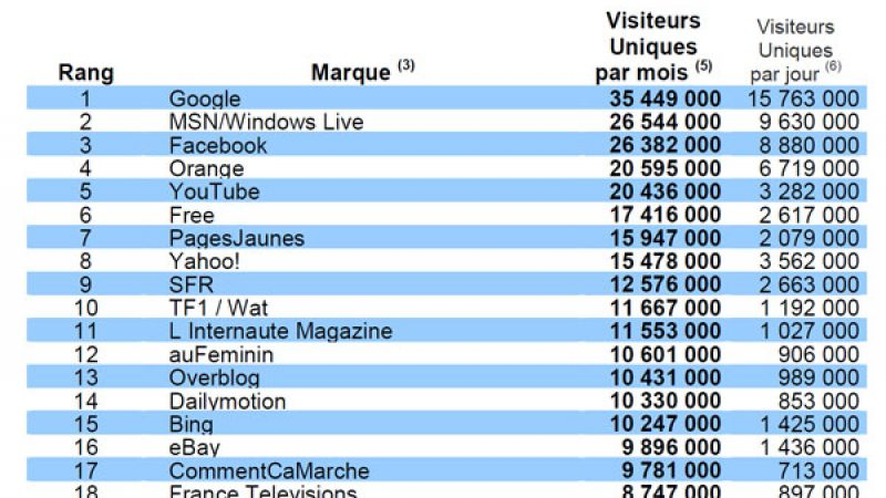Audience Internet de mars : Free.fr en augmentation mais reste à la 6ème place