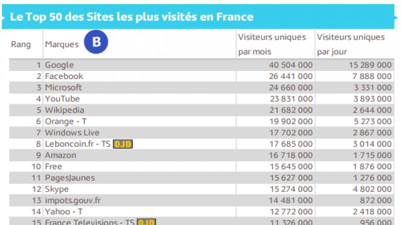 Top 50 des sites les plus visités en France: Orange 6ème, Free 10ème, SFR 19ème