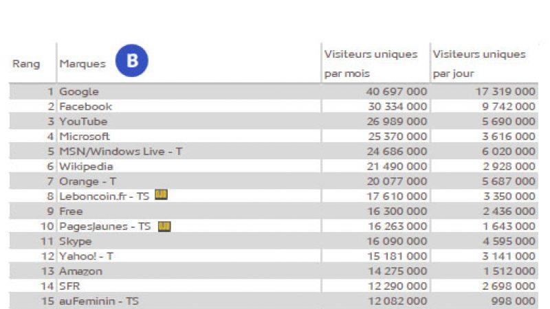 Le TOP 30 des sites Internet les plus visités de France en juin