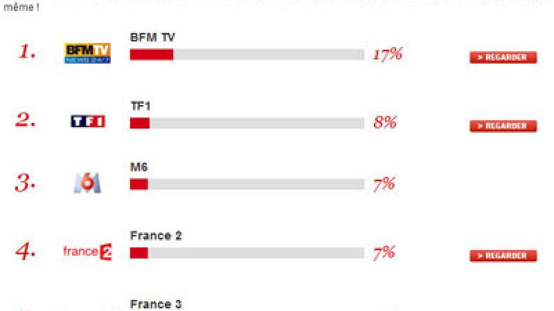 BFM TV est actuellement la chaîne la plus regardée de France, loin devant TF1