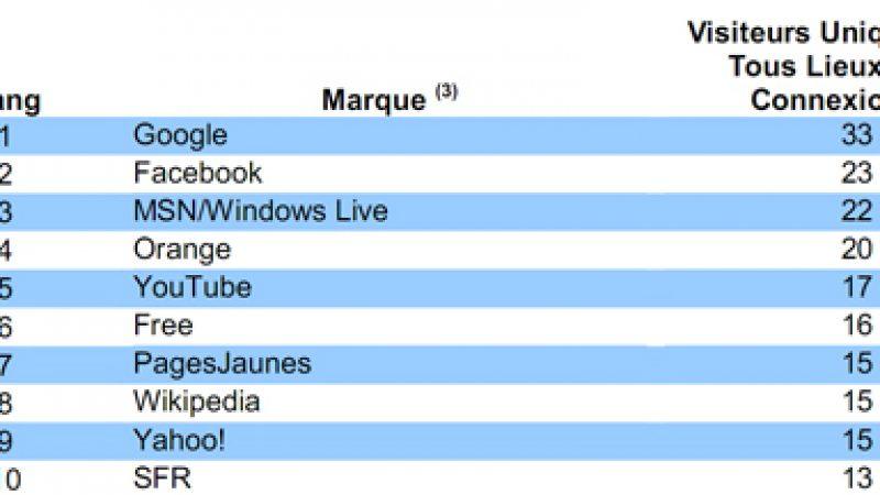 Audience Internet : Free confirme sa 6ème place en juin