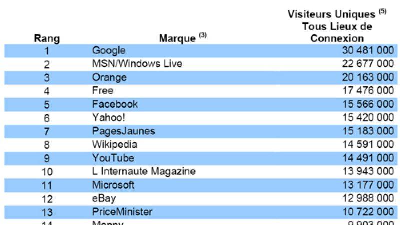 Audience Internet : Free.fr toujours 4ème et en progression