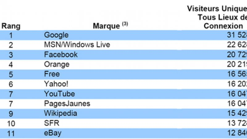 Audience Internet de décembre : Free.fr toujours 5ème, mais en baisse
