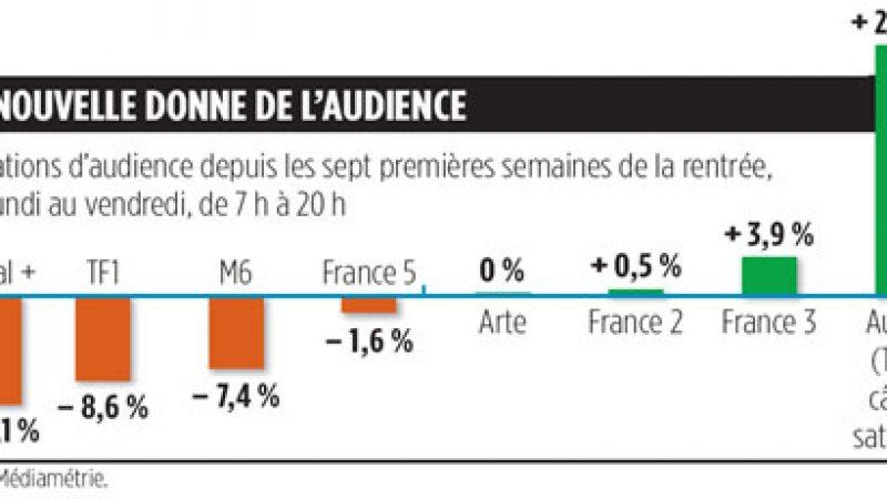 TF1 et M6 souffrent fortement en journée
