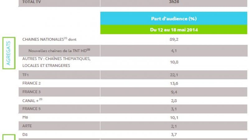 L'audience de la télévision du 12 au 18 mai 2014