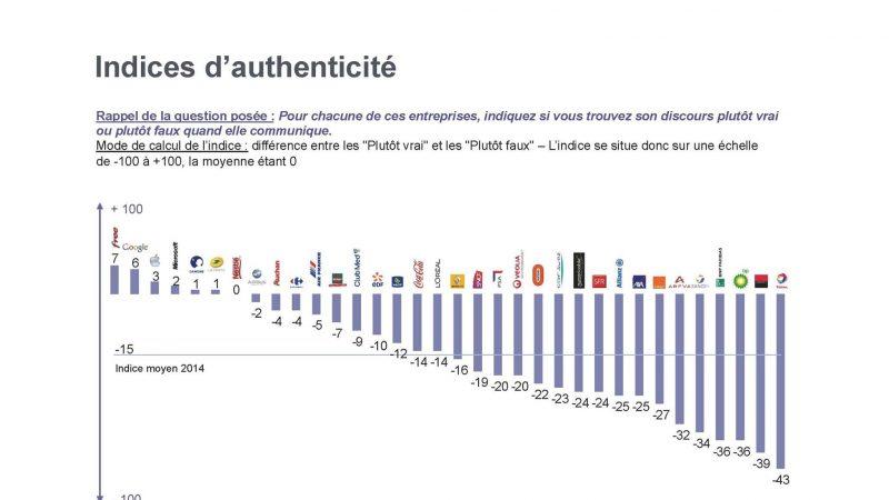 Free jugée entreprise la plus honnête dans sa communication par les français