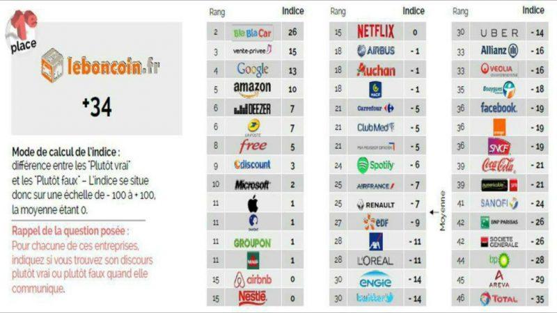 Free dans le TOP 10 des marques qui inspirent confiance