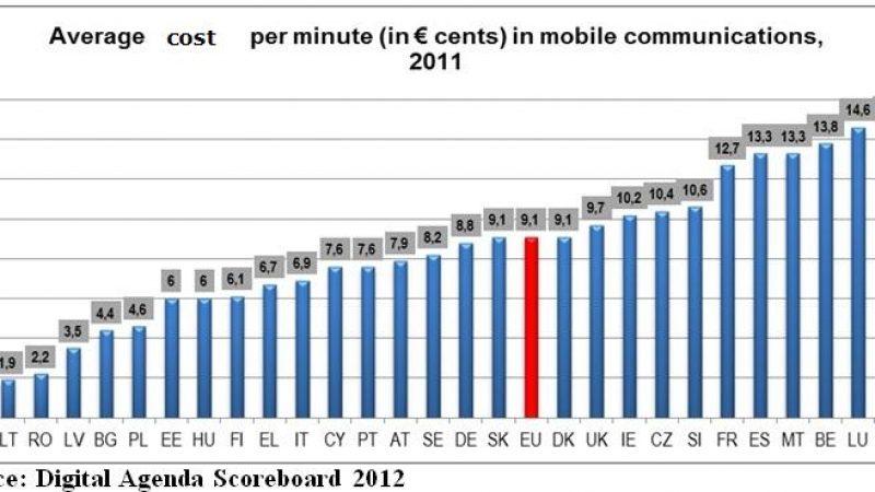 Une étude de l'UE montre que les communications mobiles étaient chères en France avant l'arrivée de Free Mobile