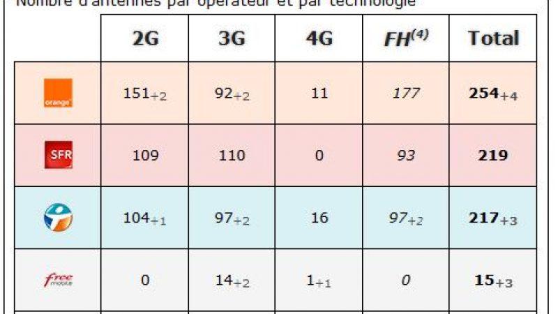 Aveyron : bilan des antennes 3G et 4G chez Free et les autres opérateurs