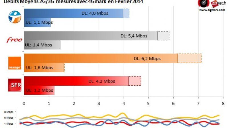 Débits 3G/4G : Free confirme sa deuxième place, derrière Orange, mais devant Bouygues et SFR