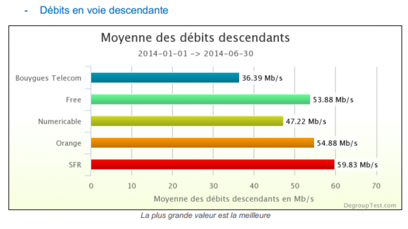 Baromètre Dégrouptest en très haut débit : Free 3e sur les débits descendants, 1er sur les débits montants