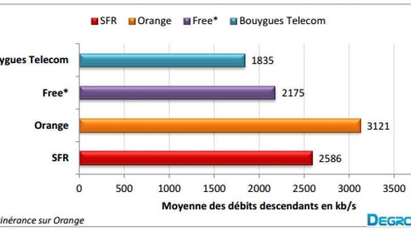 Baromètre des connexions Internet mobiles chez Free, Orange, Bouygues et SFR