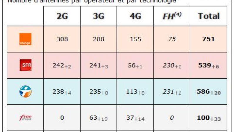 Bas Rhin : bilan des antennes 3G et 4G chez Free et les autres opérateurs