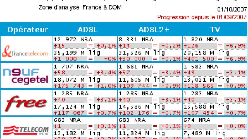 Comparatif dégroupage – Septembre 2007
