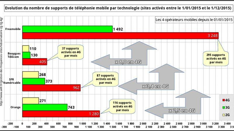 Bilan du déploiement 3G/4G depuis le début de l'année chez Free, Orange, SFR et Bouygues
