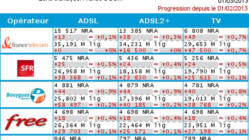 Les déploiements ADSL ont chuté  : seuls 18 NRA déployés par Free en février