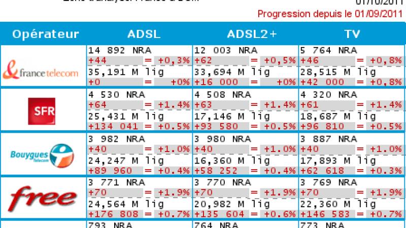 Déploiement ADSL : Free ajoute 70 répartiteurs à son réseau en septembre