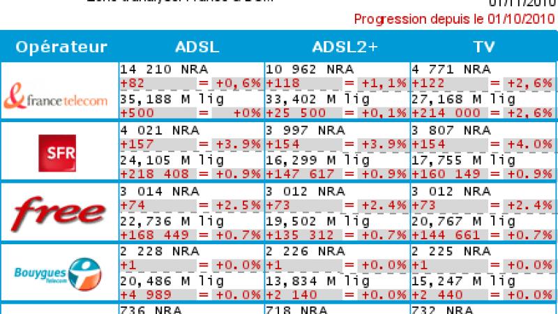 Le dégroupage accélère chez Free : +74 nouveaux NRA en octobre