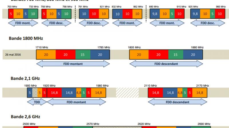 Bilan de toutes les fréquences mobiles dont disposent Free et les autres opérateurs