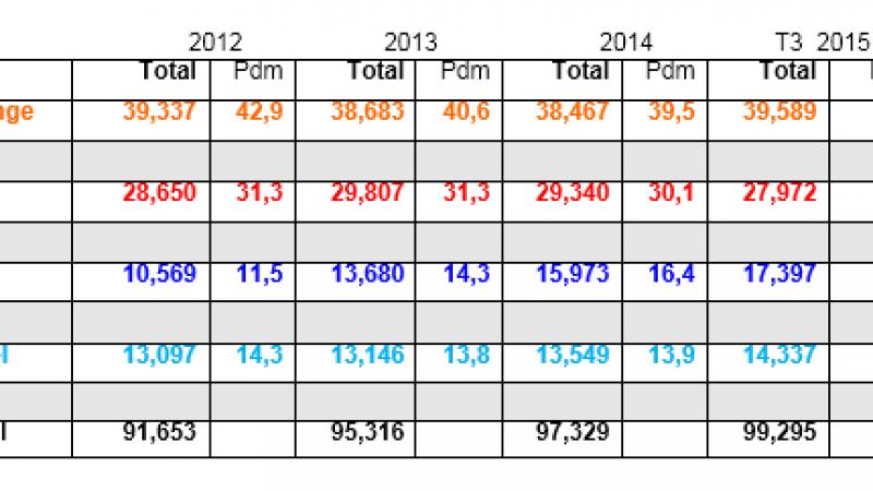 Bilan du nombre clients depuis 2012 : forte hausse pour Free, petite augmentation pour Bouygues et baisse pour SFR