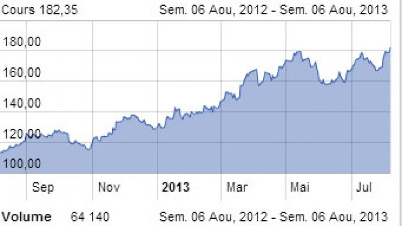 Iliad affiche un nouveau record historique en Bourse et vaut plus de 10,5 milliards d'euros