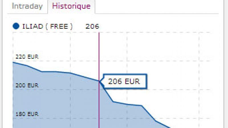Après avoir perdu plusieurs milliards de capitalisation boursière, Iliad reprend des couleurs en Bourse