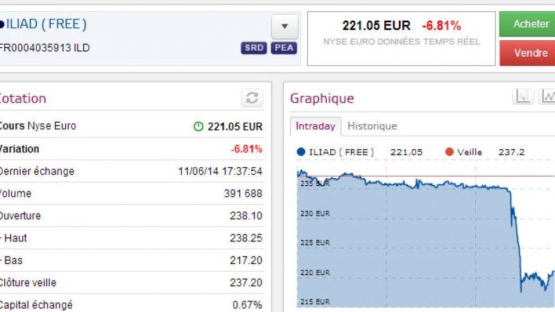 Sévères chutes à la Bourse de Paris pour Iliad, Bouygues, Orange et Numéricable