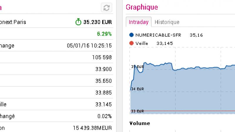 Rapprochement Orange-Bouygues : les perspectives d'un retour à 3 opérateurs font bondir SFR et Iliad en Bourse