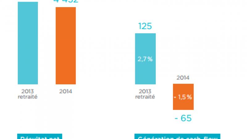Résultats annuels de Bouygues Télécom : les recrutements dans le vert, les finances dans le rouge