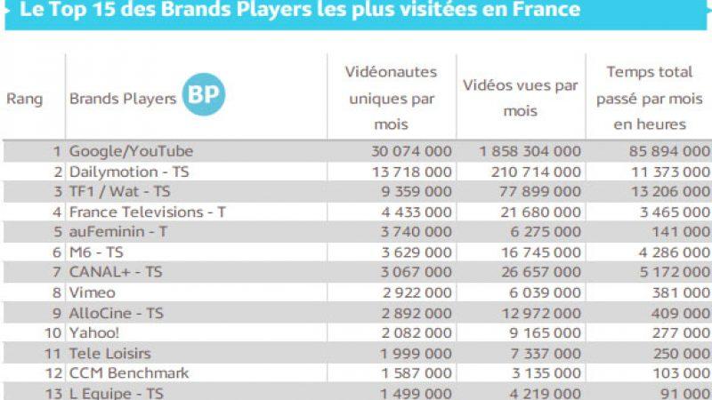 Audience de la vidéo sur Internet : YouTube en tête mais un temps par vidéo plus élevé sur les sites Médias TV/Radio