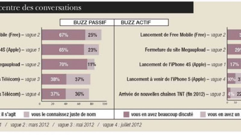 "Free Mobile en tête du ""buzz High Tech "" au premier semestre"