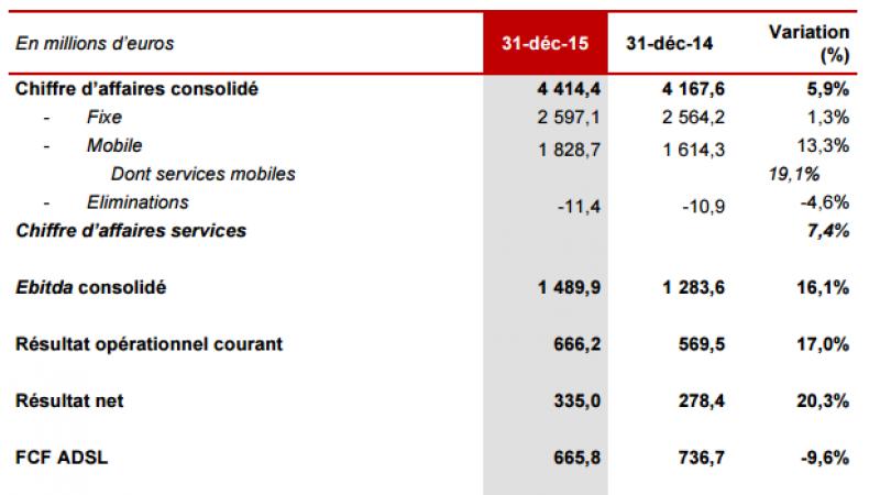 Iliad : un chiffre d'affaires en hausse et un résultat net en forte progression en 2015