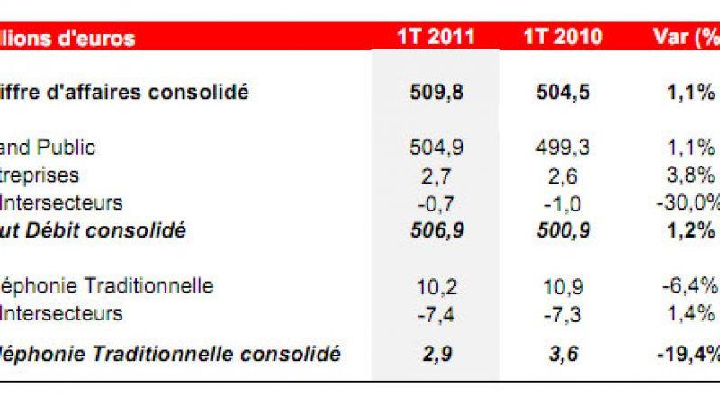 Très légère augmentation du chiffre d'affaires d'Iliad au 1er trimestre