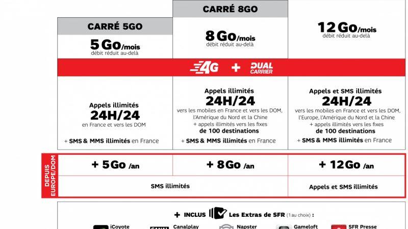 SFR inclut le roaming dans ses Formules Carrées, mais dans des conditions différentes des autres opérateurs